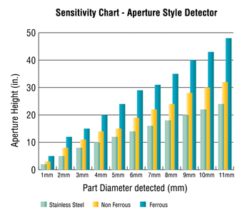Sensitivity Chart for Aperture Style Metal Detection