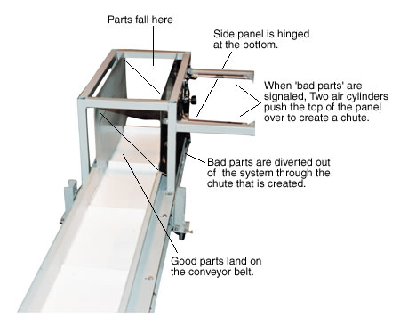 Shot Rejection Parts Diverting Conveyor